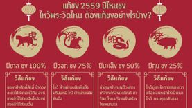 แก้ชง 2559 ปีไหนชง ไหว้พระวัดไหน ต้องแก้ชงอย่างไรบ้าง ?