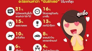5 อันดับของขวัญ สื่อรัก ยอดฮิตรับวันวาเลนไทน์